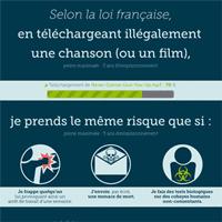 Comparaison entre les différents délits en France et le téléchargement illégal de fichiers MP3