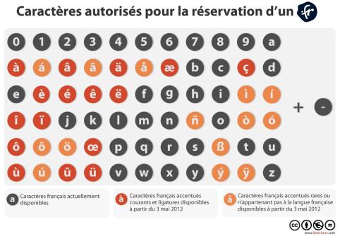 Caractères autorisés pour la réservation d'un nom de domaine en .fr