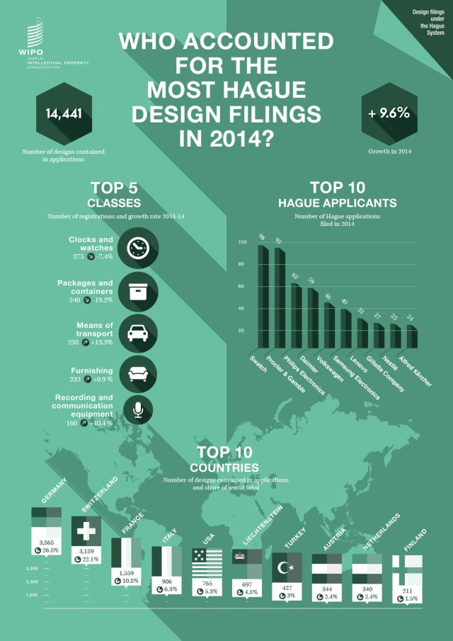 infographics_statistics_2014_wipo_designs_hague