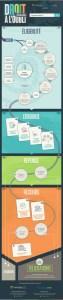 Infographie juridique : Le droit à l'oubli (auteur : ReputationVIP)