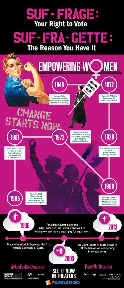 Suffragette info