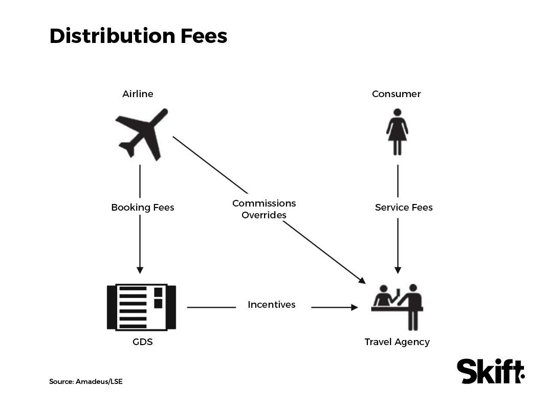Channel Shock The Future Of Travel Distribution Skift