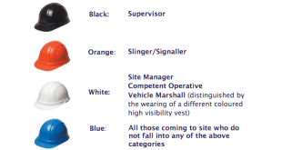 different coloured hard hats on construction sites