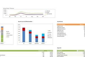 Beispiel Datenvisualisierung aus der SkillDay Excel Schulung