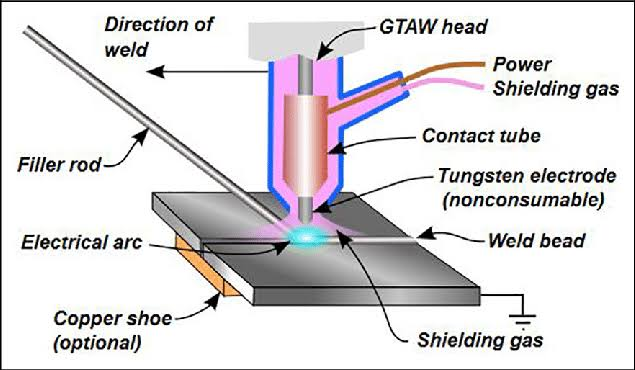 Image result for gas tungsten arc welding""