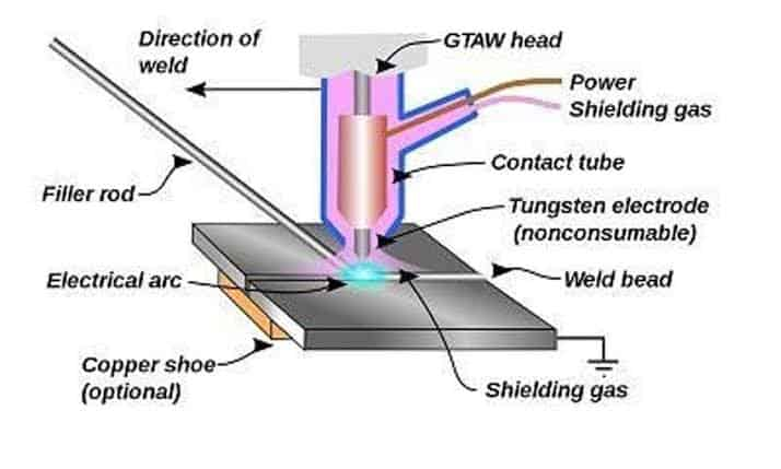 Image result for tig welding process""
