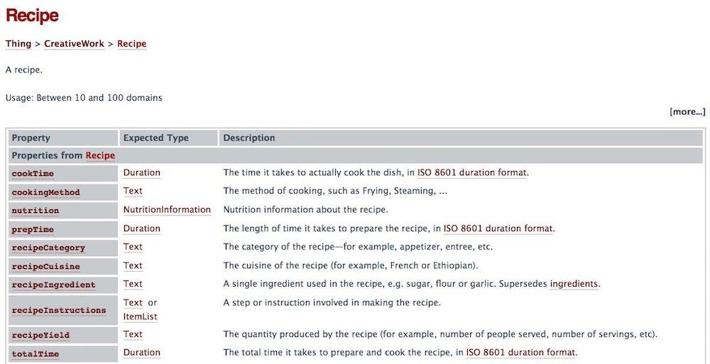 Pagina di definizione su Schema.org per le ricette