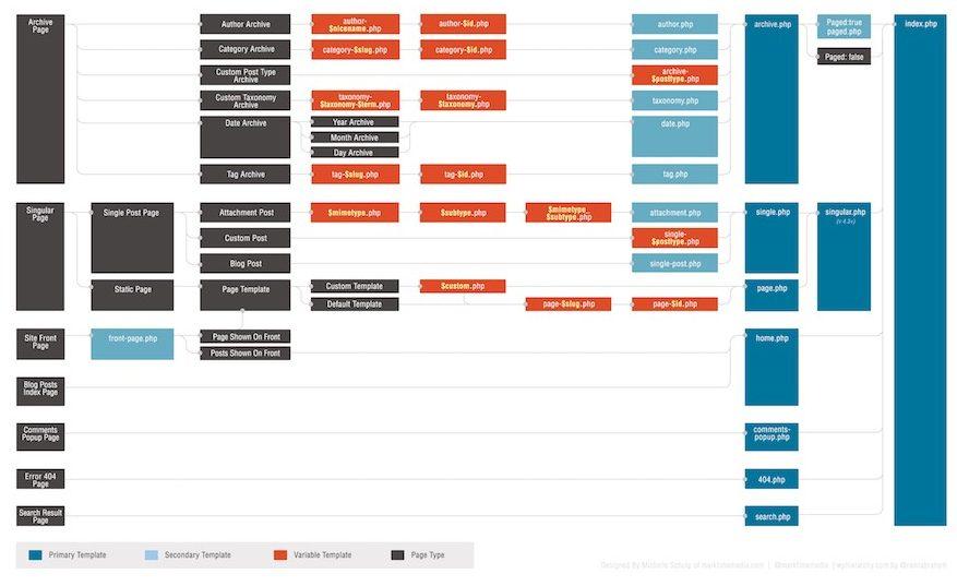 Struttura gerarchica di un tema WordPress