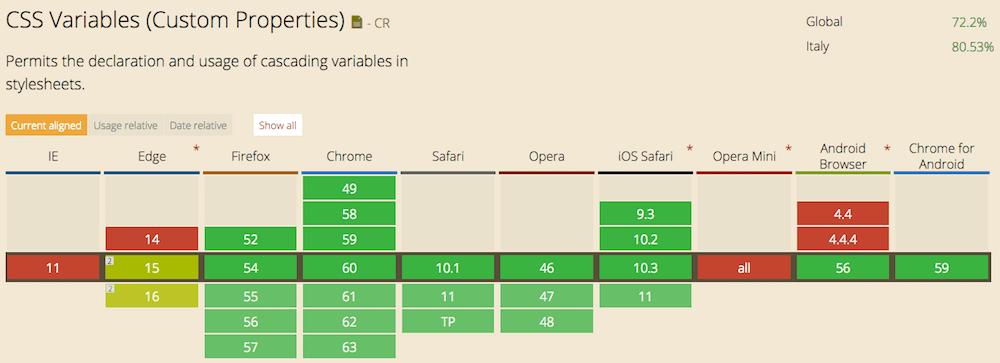 tabella-compatibilita-variabili-css