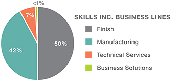 Skills Inc Business Lines - Finish (50%), Manufacturing (42%), Tech Services (7%), Business Solutions (<1%)