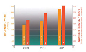 Growth chart from 2011 annual report