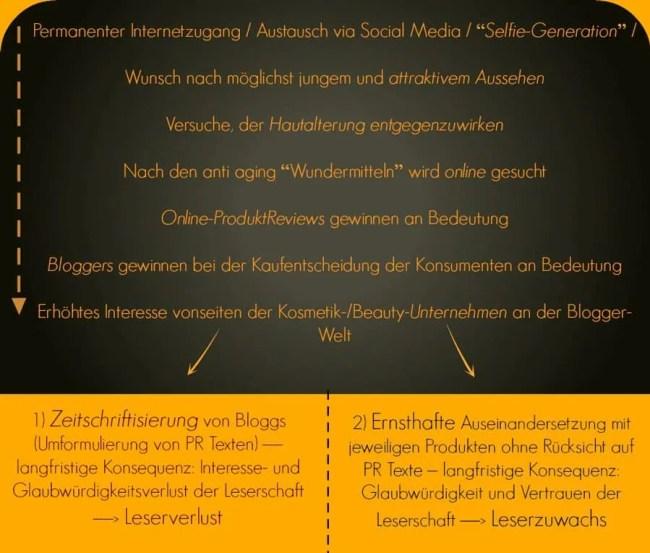 Blogger-Einfluss-Neu