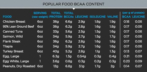 bcaas in food