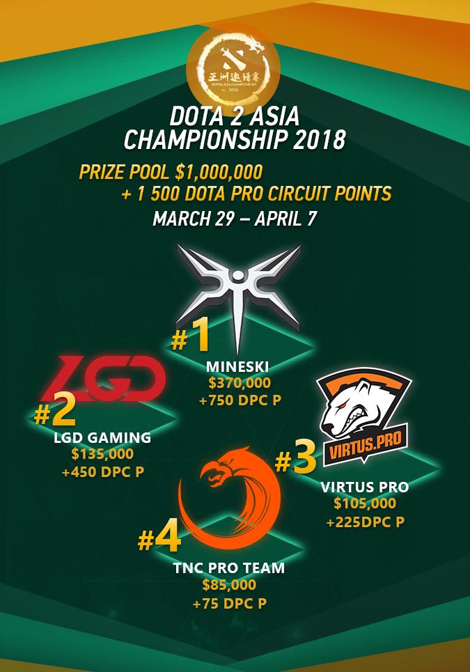 dota 2 asia championship 2018 skins