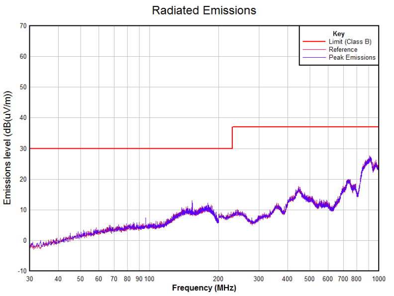 Radiated emissions from a cheap Chinese charger - Orientation One (powering a representative 33 ohm resistive load).