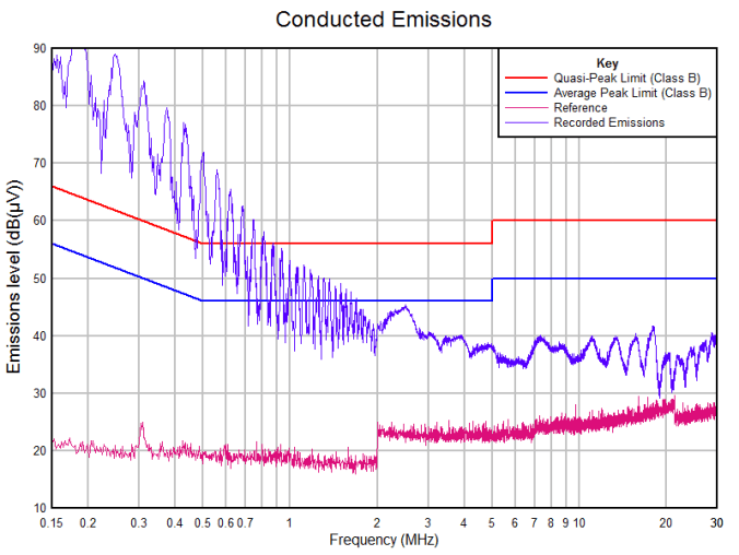 HLK-PM01 - Conducted Emissions - Class B - BS EN 61000-6-3:2007+A1:2011 Electromagnetic compatibility (EMC). Generic standards. Emission standard for residential, commercial and light-industrial environments - Neutral Side using Filter 1