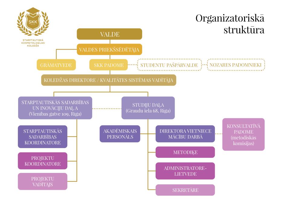 starptautiskā kosmetoloģijas koledža struktūra