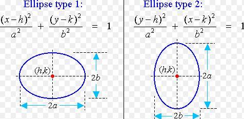 Math Pages Radius of Curvature of Ellipse | SKM Classes Bangalore