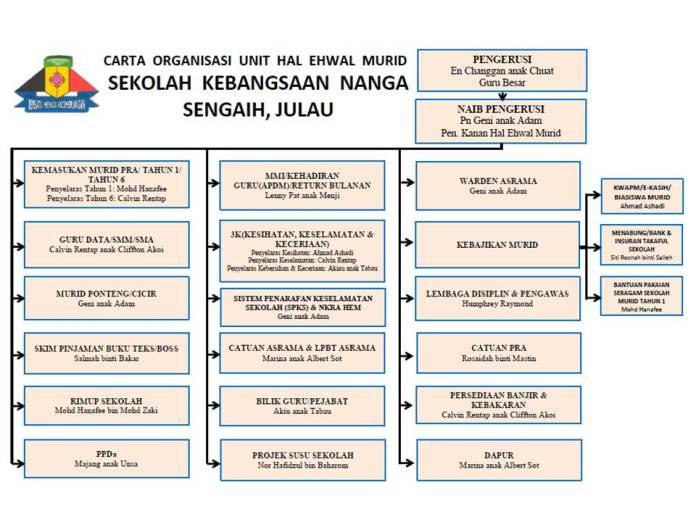 Carta Organisasi HEM