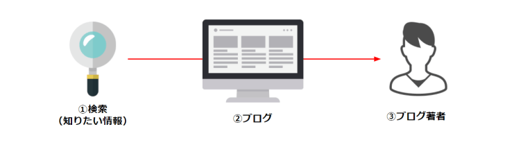 ブログ記事の図解例