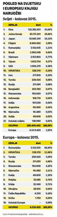 BRODOGRADNJA Svjetsko tržište 2015.