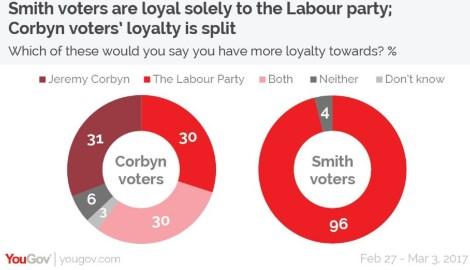 yougov loyalty