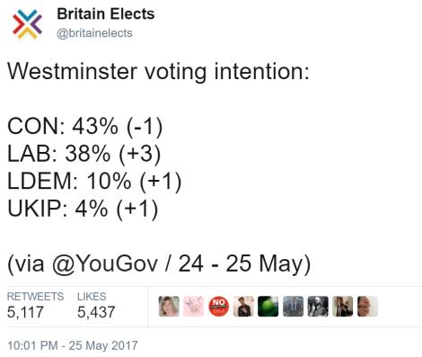yougov 38%