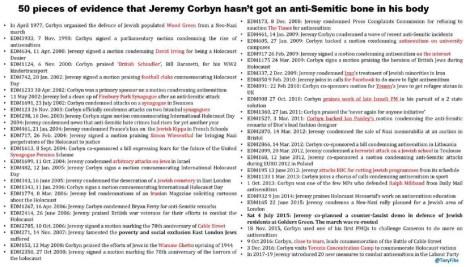 Fifty times Jeremy Corbyn stood with Jewish people | Jewish