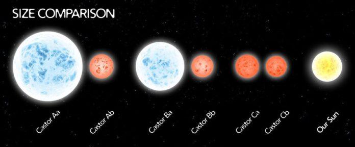 Castor star sizes