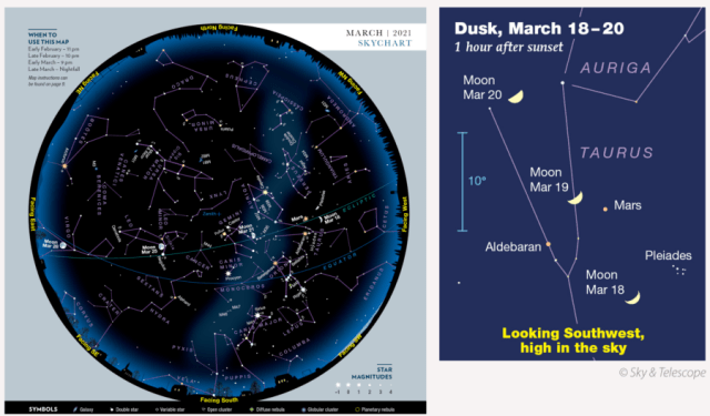 SkyWatch 2021 Chart and Vic