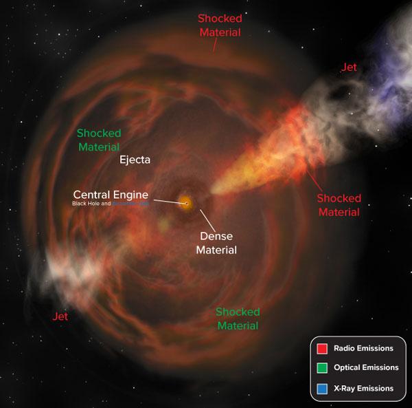 "A ""new beast"" of a supernova"