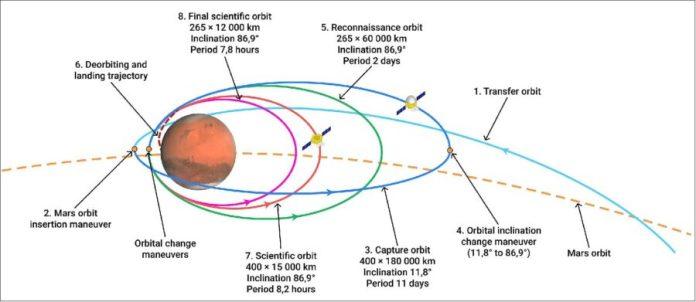 Tianwen 1 orbit