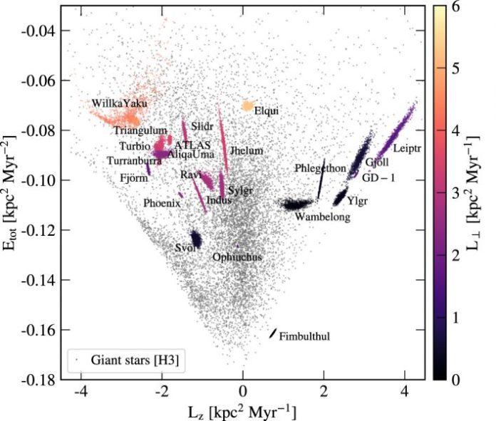 फील्ड सितारों की तुलना में मिल्की वे के 23 तारकीय धाराओं में सितारों की कक्षीय ऊर्जा बनाम कोणीय गति को दर्शाने वाला ग्राफ।