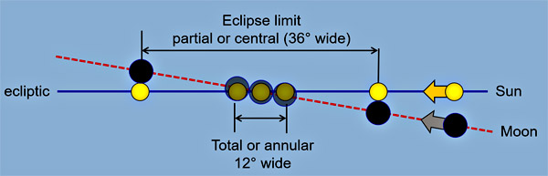 Eclipse node (side view)