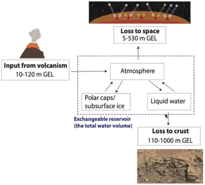Model of crustal hydration on Mars