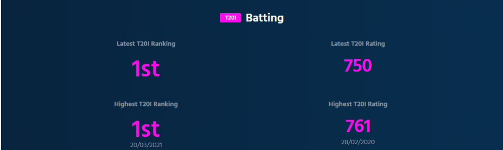 ICC Women's T20I Ranking Shafali Verm is on top with a rating of 750 points.