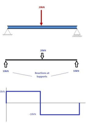 How to Draw Bending Moment Diagrams | SkyCiv