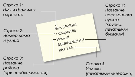 Англия үшін ағылшын мекен-жайын қалай жазуға болады