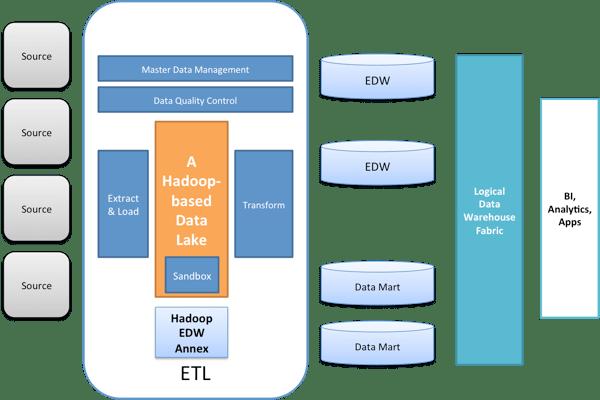 A Modern Data Warehouse Architecture: Part 3 – Build an EDW Annex