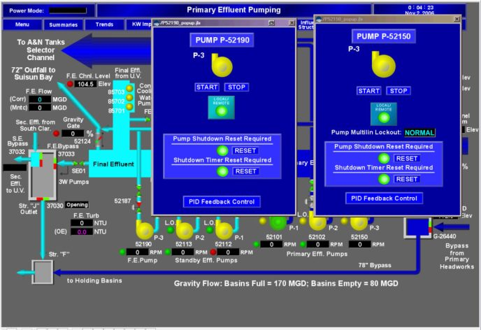 An example Human-Machine Interface, of the type that might be found in an industrial factory. This particular screen shows the status of two pumps overlaid on top of a schematic of the overall system.