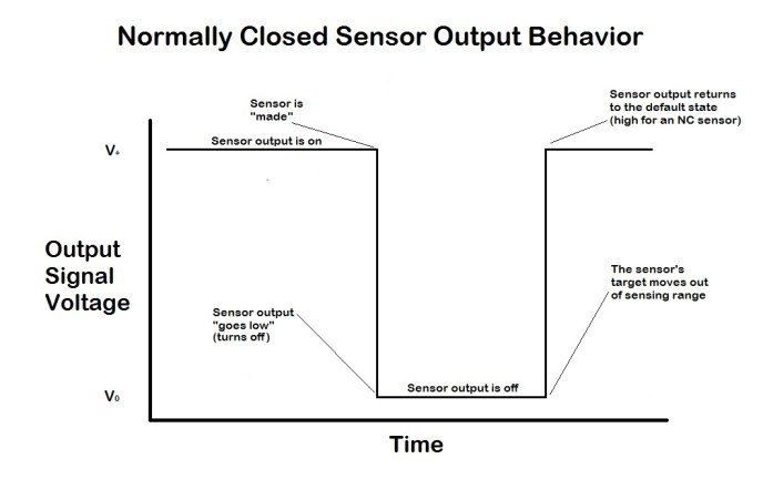 A graph depicting an example of sensor output behavior for a Normally Closed sensor. By default, the sensor's output is high. When the sensor detects an object in its sensing range, the output is switched off. When the object then leaves the sensor's range, the output returns to its default state of being energized.