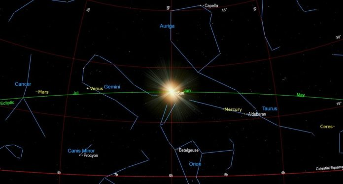 A diagram of the Sun at June solstice on June 20, 2021.   SkyNews