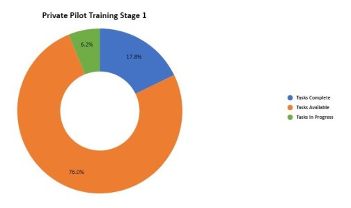 Training Course Outline - Progress Graph