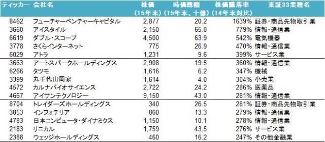2015_ranking