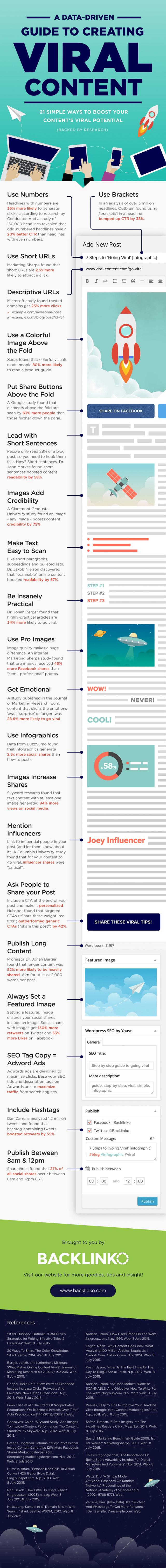 Create Viral Website Posts