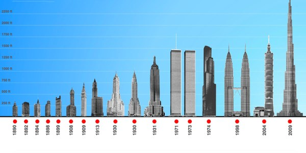 """Screenshot of the online project site """"World's Tallest Building"""""""