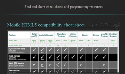 10 Handy HTML5 Cheat Sheets For Geeks SkyTechGeek