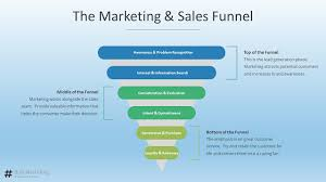 What is a Sales Funnel | How To Create One that Actually Makes Money