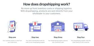 What is Dropshipping | How to Make Money Online