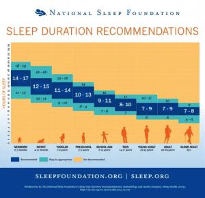 Grafiek die de aangeraden hoeveelheid slaapuren toont voor verschillende leeftijdscategorieën